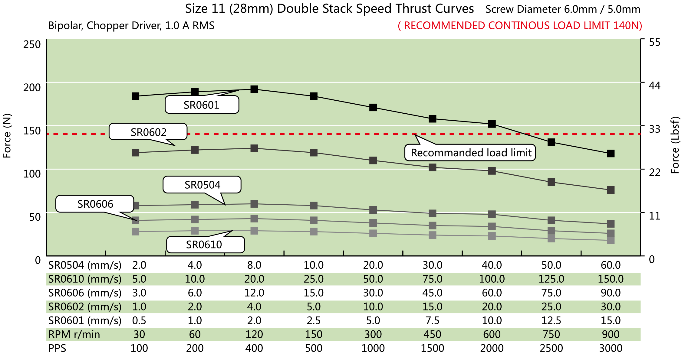NEMA 11 Double Stack Ball Screw Actuator Speed Thrust Curve