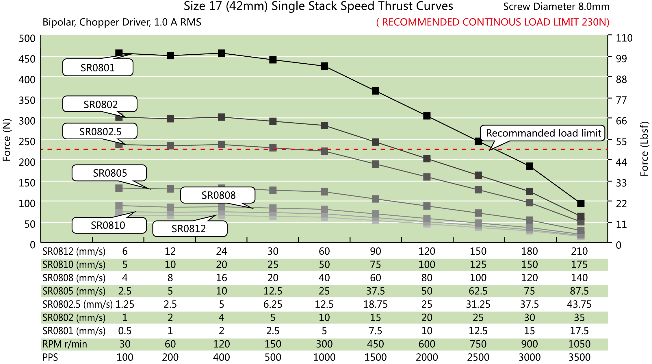 NEMA 17 Single Stack Ball Screw Actuator Speed Thrust Curve