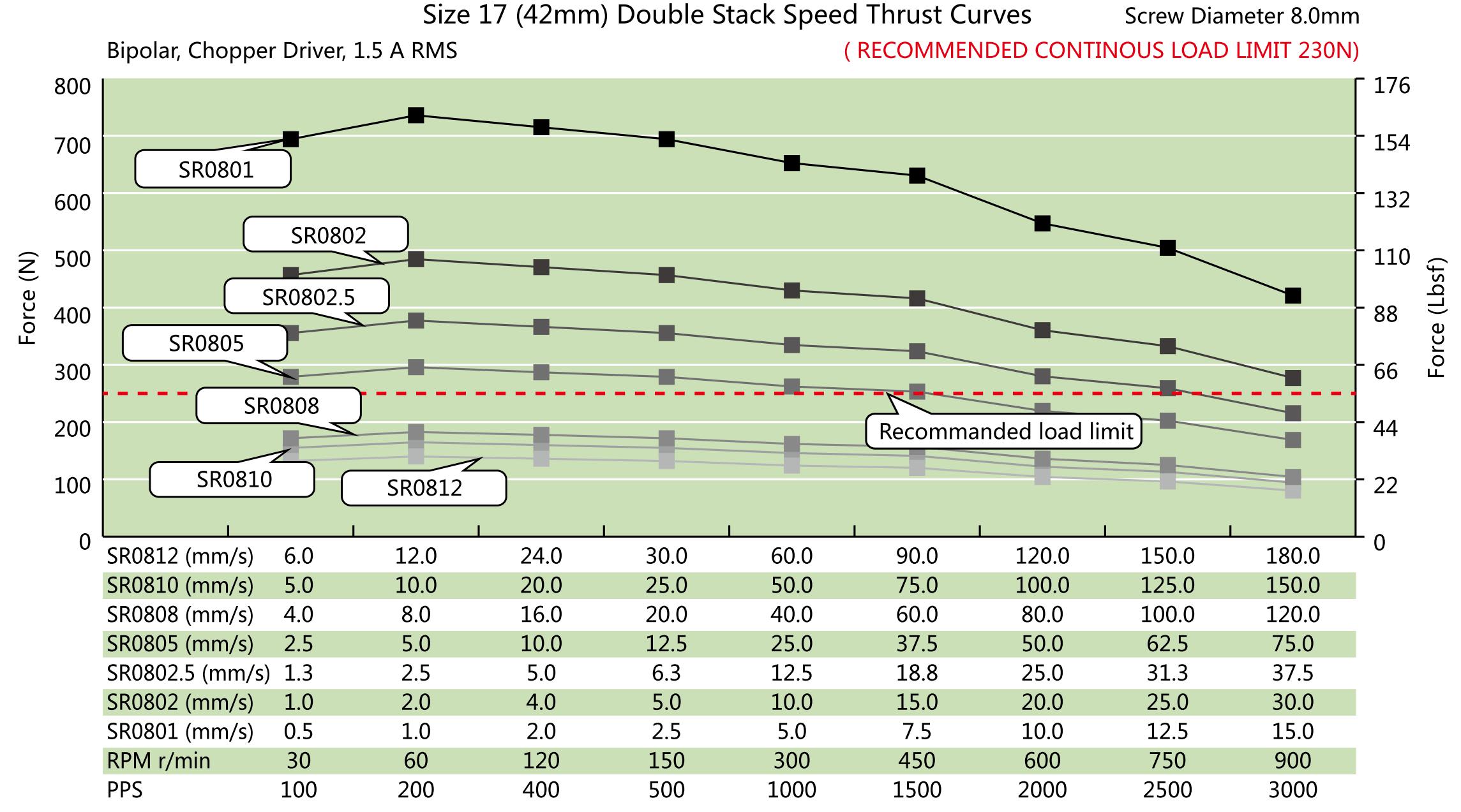 NEMA 17 Double Stack Ball Screw Actuator Speed Thrust Curve