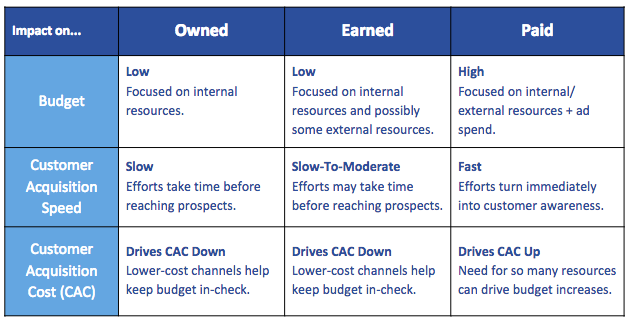 Business Implications of Owned Earned Paid Marketing