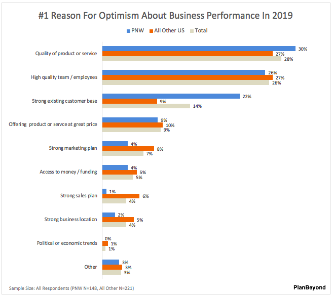 Pacific Northwest Top Reasons For Business Optimism SMB Owners