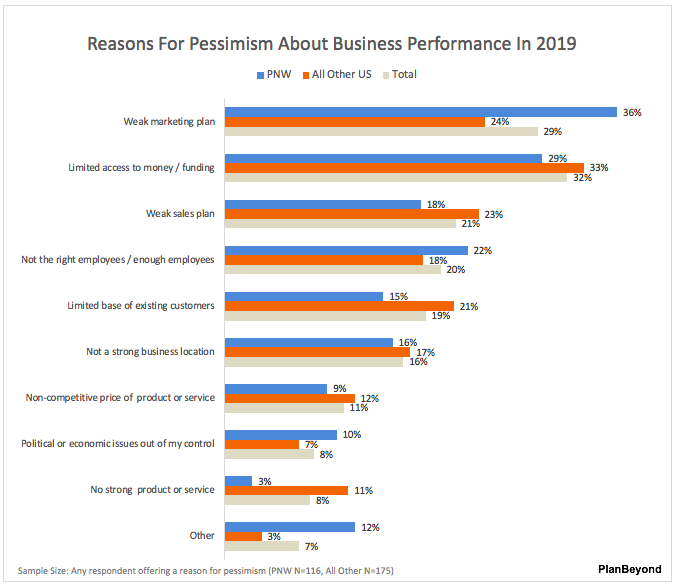 Pacific Northwest SMB Business Performance Pessimism