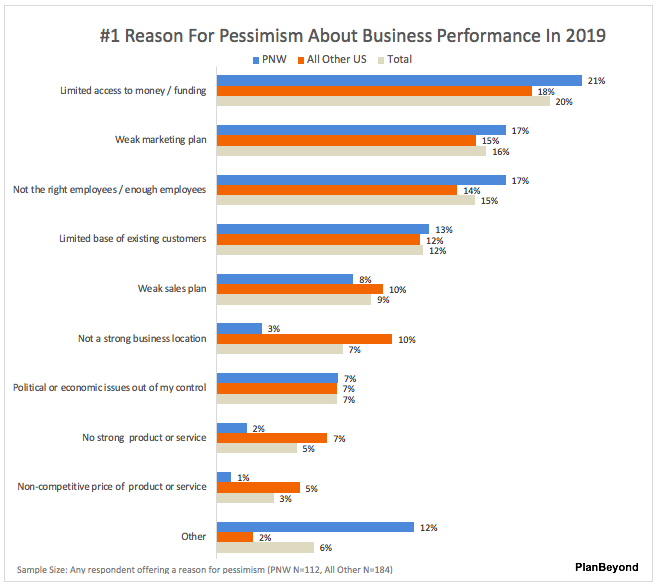 #1 Reason SMB Pacific Northwest Business Performance Concerns