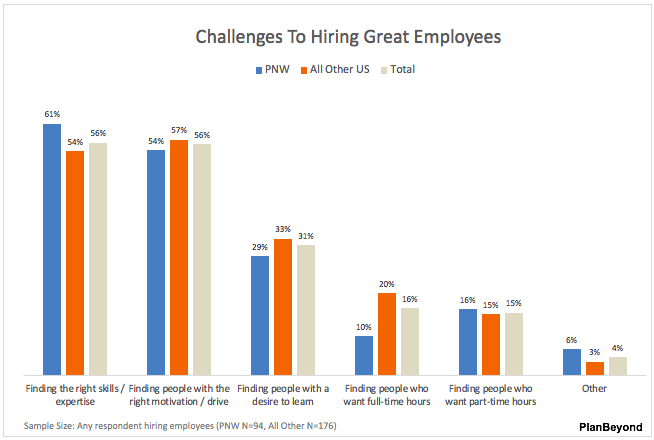 PNW SMB Challenges Hiring Employees