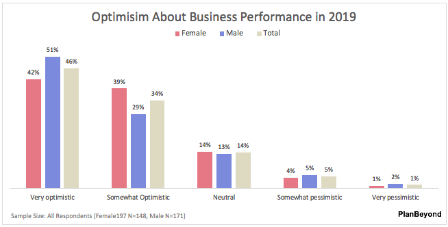 SMB Business Owner Report-Men versus Women