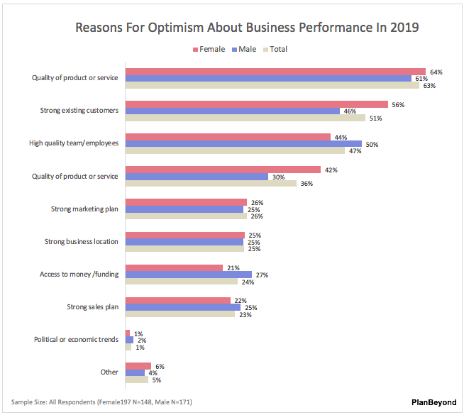SMB Owner Report-Women versus Men Reasons for Optimism