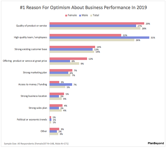 SMB Business Owner-Top Reason for Optimism Men versus Women