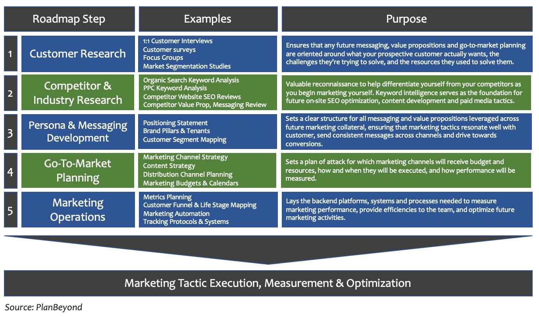 B2B Marketing Strategy.png