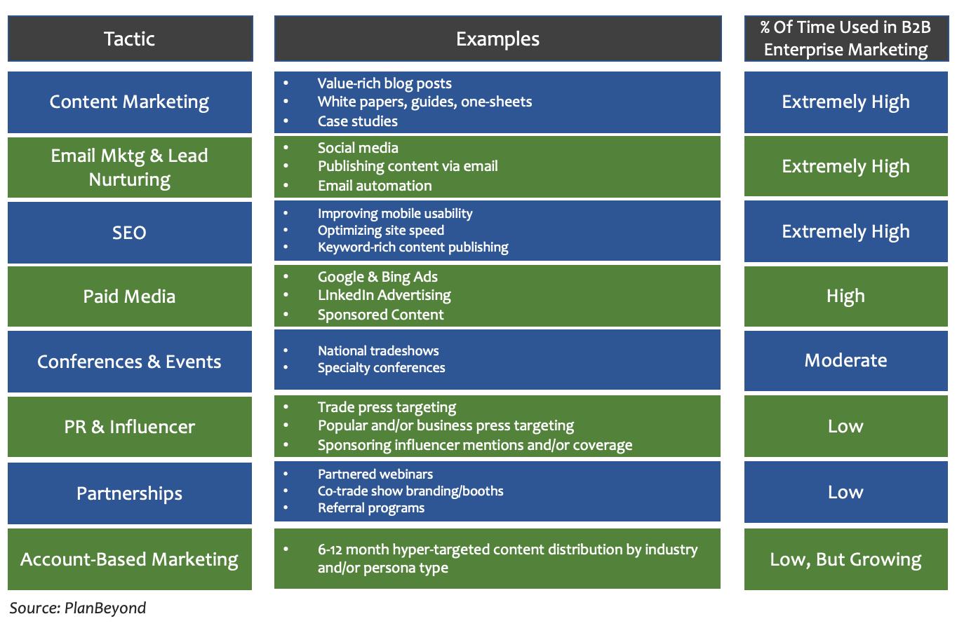 B2B Marketing Tactics Infographic.png