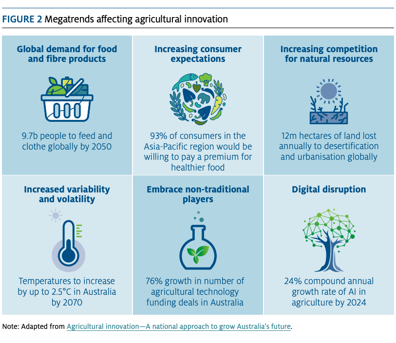Image:   This is a snapshot from page 6 of the Modernising the Research and Development Corporation system  discussion paper , click on image to enlarge. Also see the  Agriculture Innovation - A national approach to grow Australia's future report , and listen to the two videos that involve the opinions of the stakeholders around capitalising.