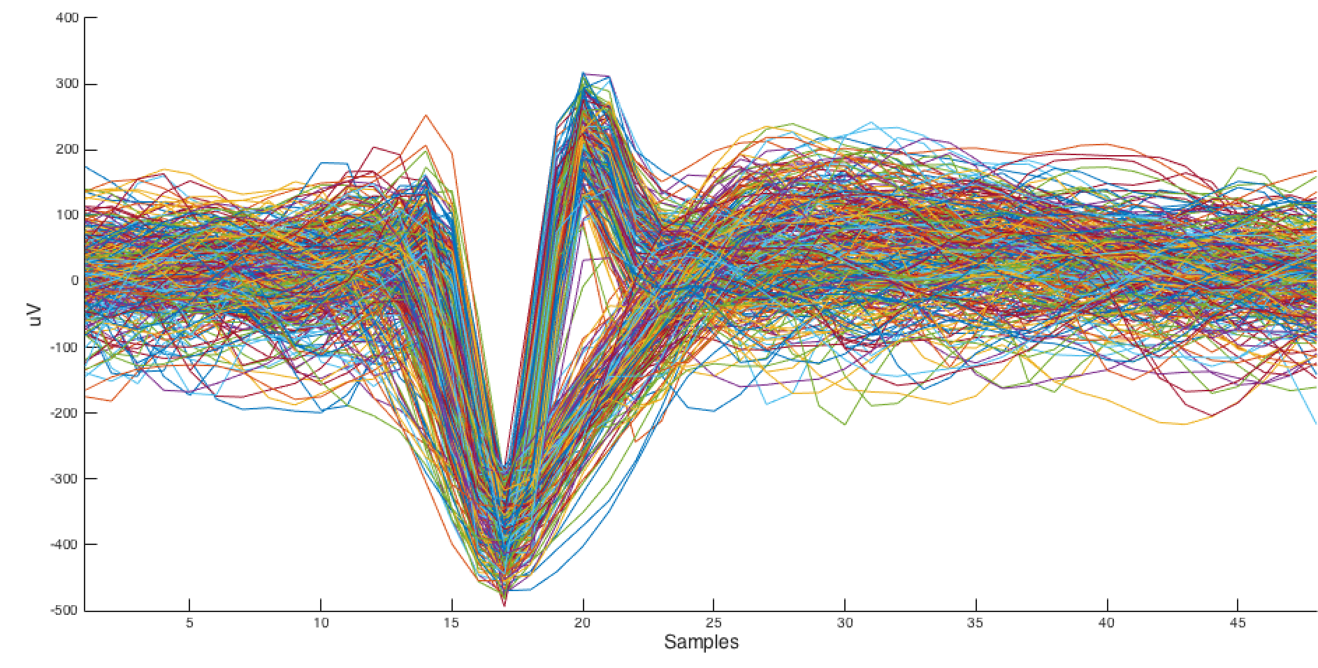 Neural spikes extracted using this method.
