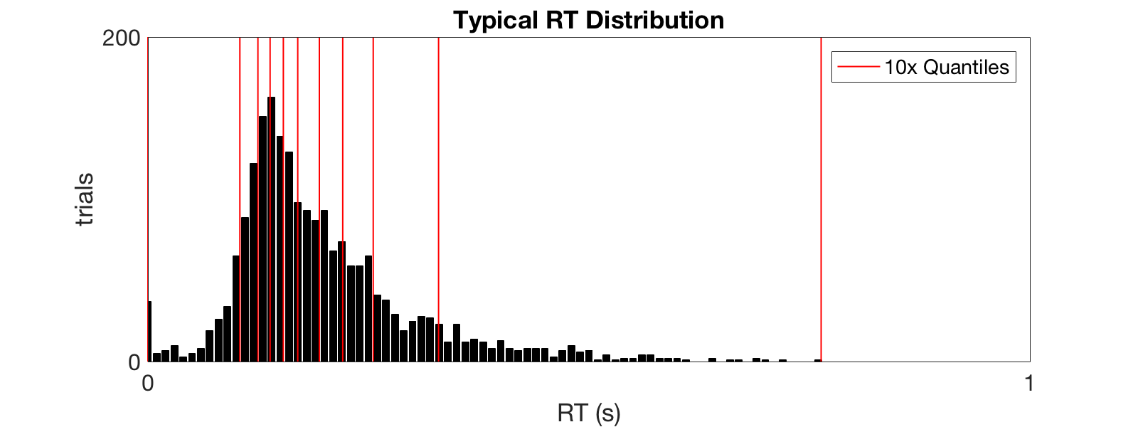 typicalRTDistribution.png