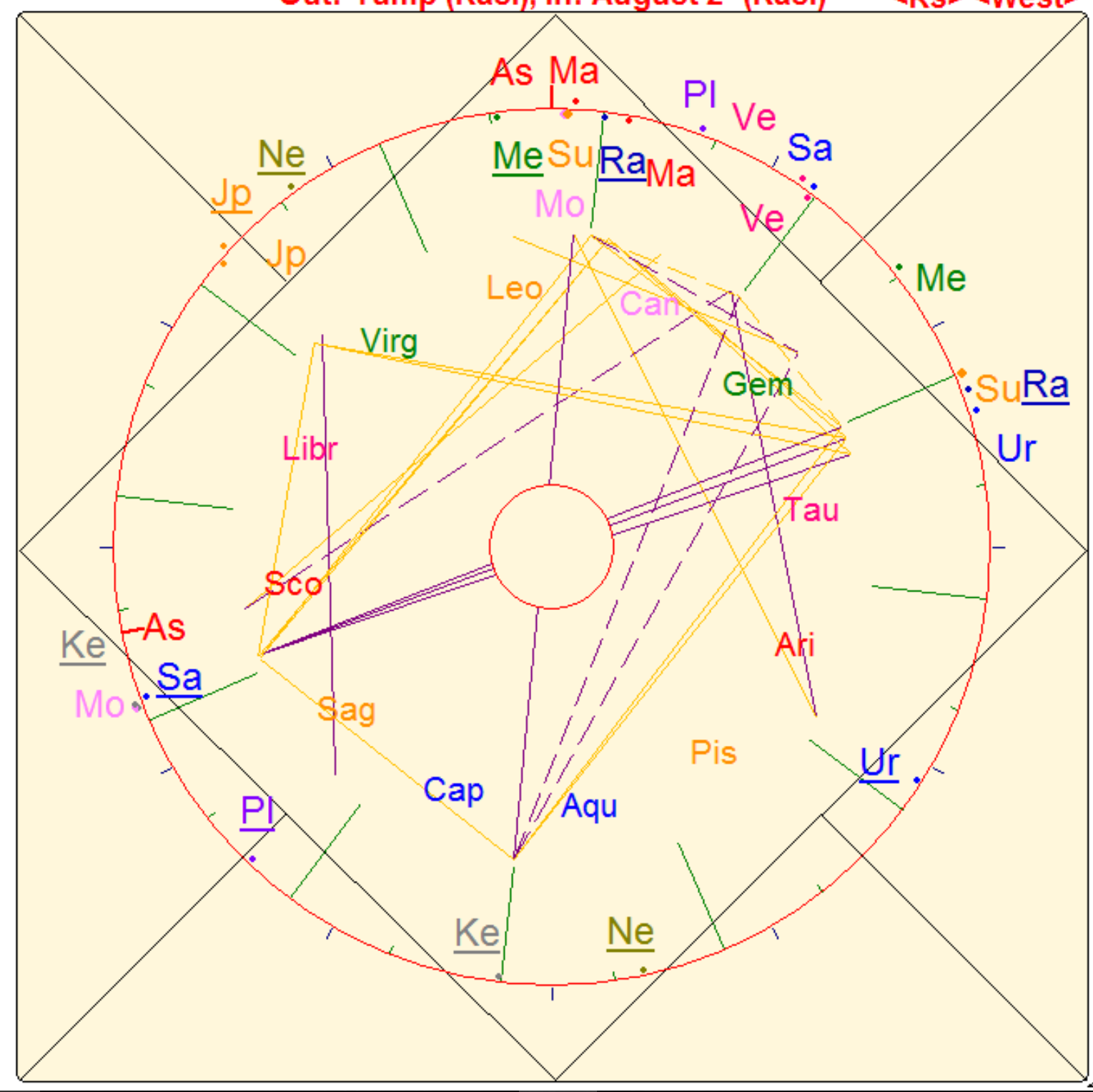 Astrology Blog — No Big Secret Yoga