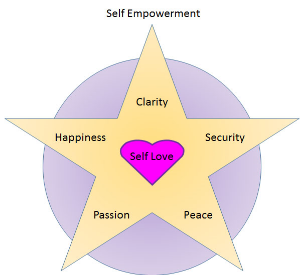 The Self empowerment star