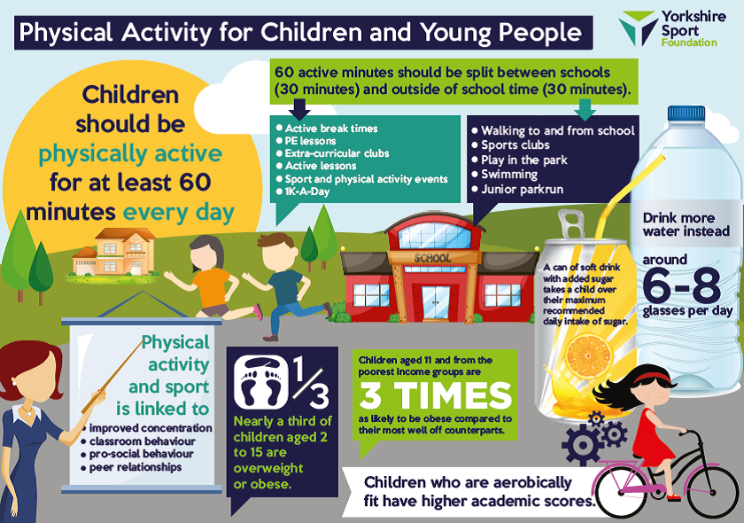 Physical Activity for Children & Young People