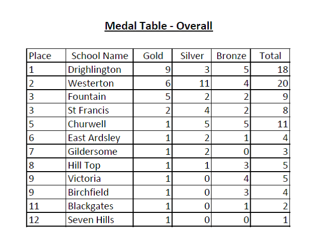 MSSA - Overall Team Scores