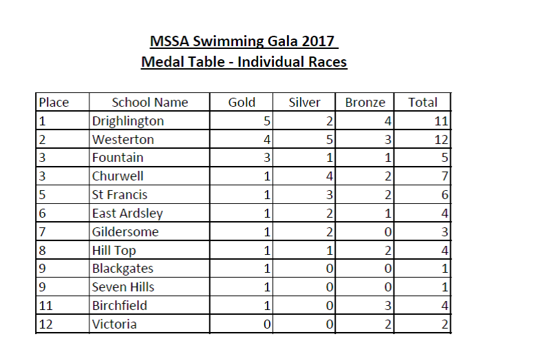 MSSA - Medal Table -Individual Races