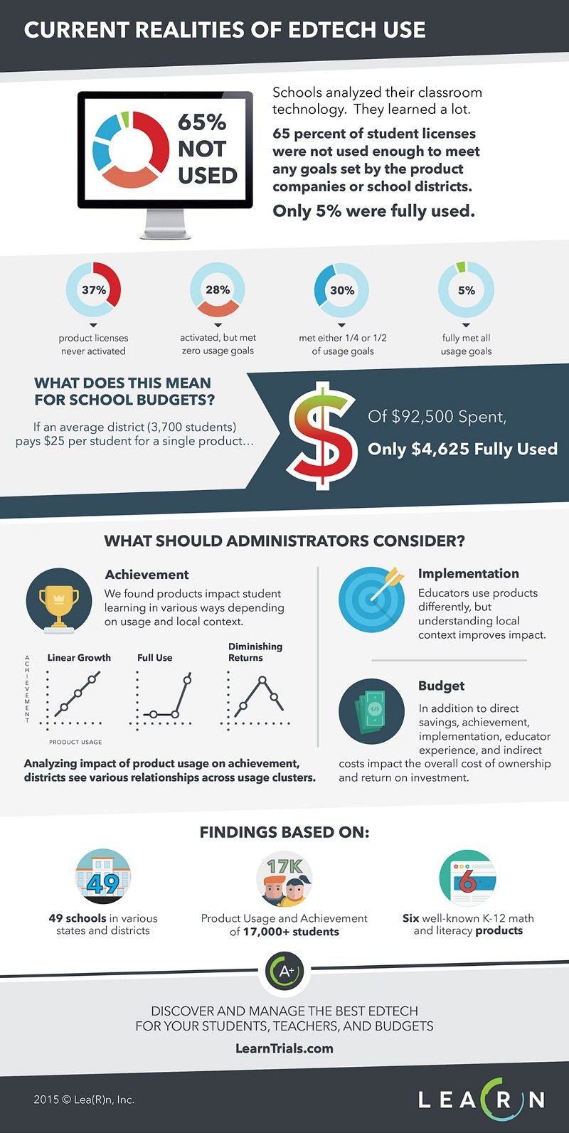 LearnPlatform - 2015 EdTech Usage Trends: Infographic and Research Brief