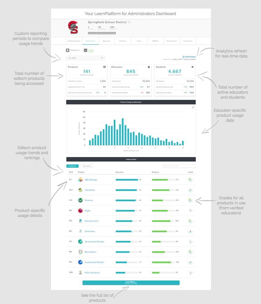 LearnPlatform for Administrators analytics dashboard view