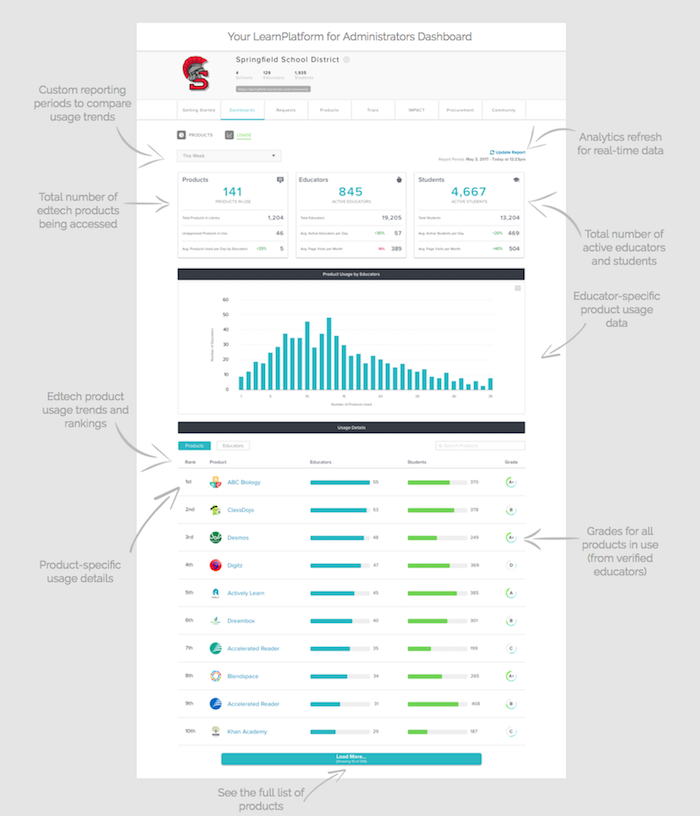 Chrome analytics dashboard in LearnPlatform for Administrators