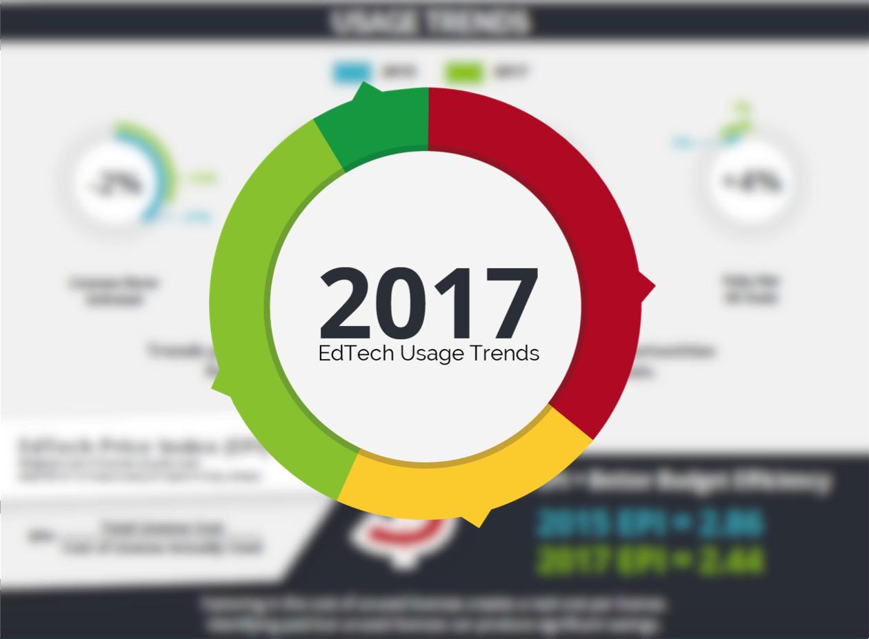EdTech Usage Trends Report