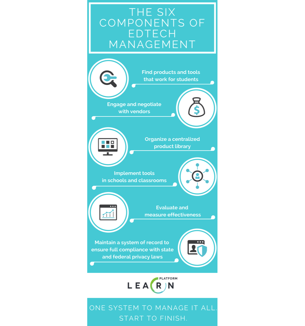 Six components of edtech management_white.png