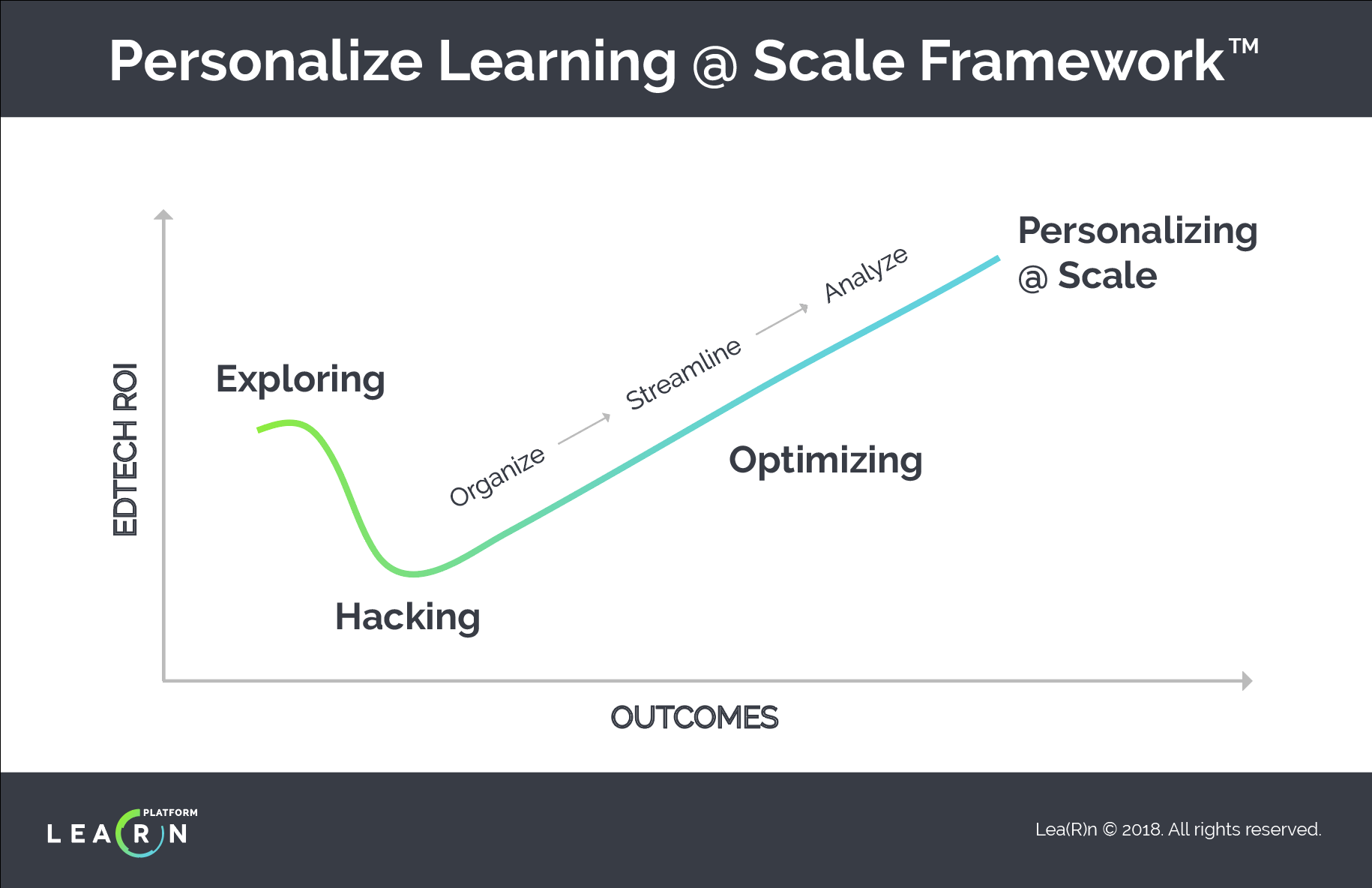Personalize Learning @ Scale