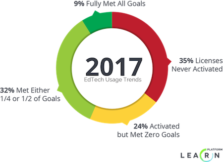Data based on analyses by LearnPlatform of paid student licenses for core math and language arts products by K-12 schools from 2014 - 2017.