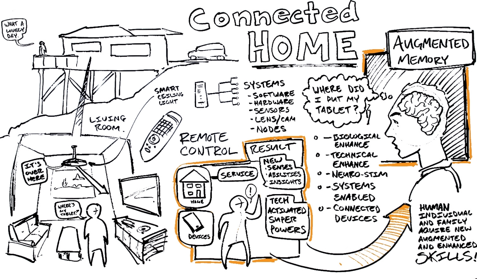 Connected Home.JPG