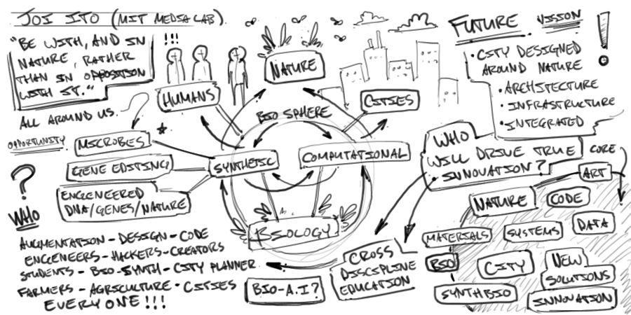 Sketch Notes by Rob Hanson