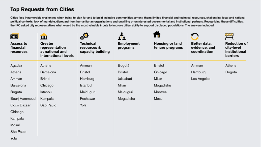Figure 3: Top Requests from Cities.