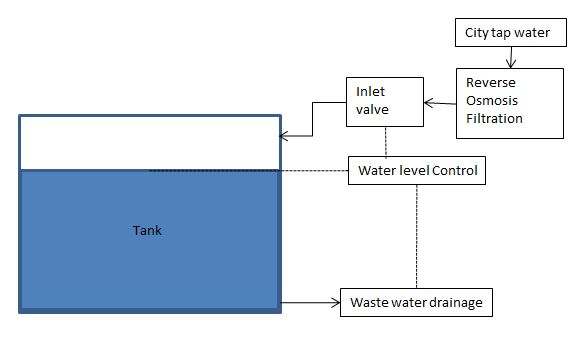 Figure 2: Process using inline water filtration system to feed aquarium