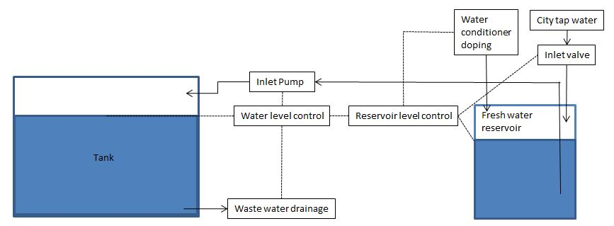 Figure 3: Process using a reservoir of treated water to feed the aquarium