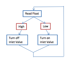 Figure 7: Control logic diagram for Top-off Only Mode