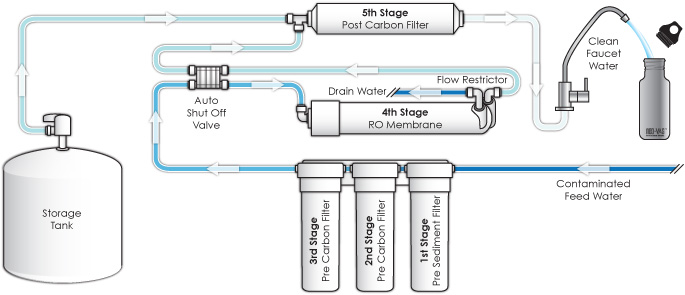 Figure 25 Typical household reverse osmosis filtration system (Credit: http://top5best.org/top-5-best-reverse-osmosis-systems-buying-tips-guides/