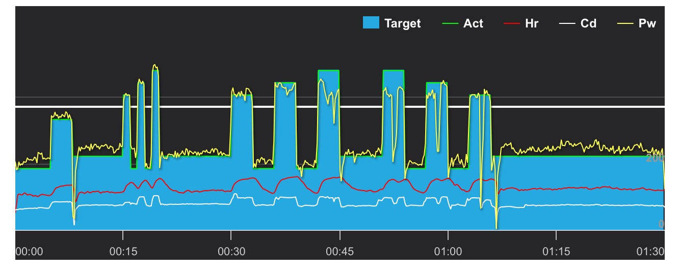 A failed VO2max interval session