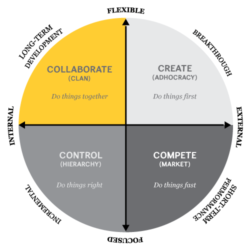 Figure 2. Competing Values Framework (Source: Cameron and Quinn, 2011)