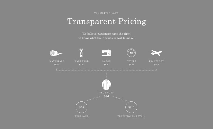 Shut Up I Love This Everlane Pricing Model