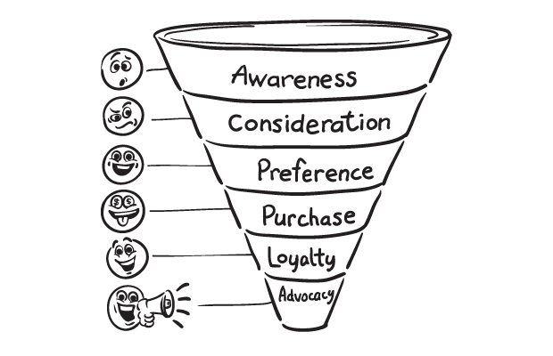 via  optinmonster.com  (this week we're talking Preference + Purchase on this funnel)