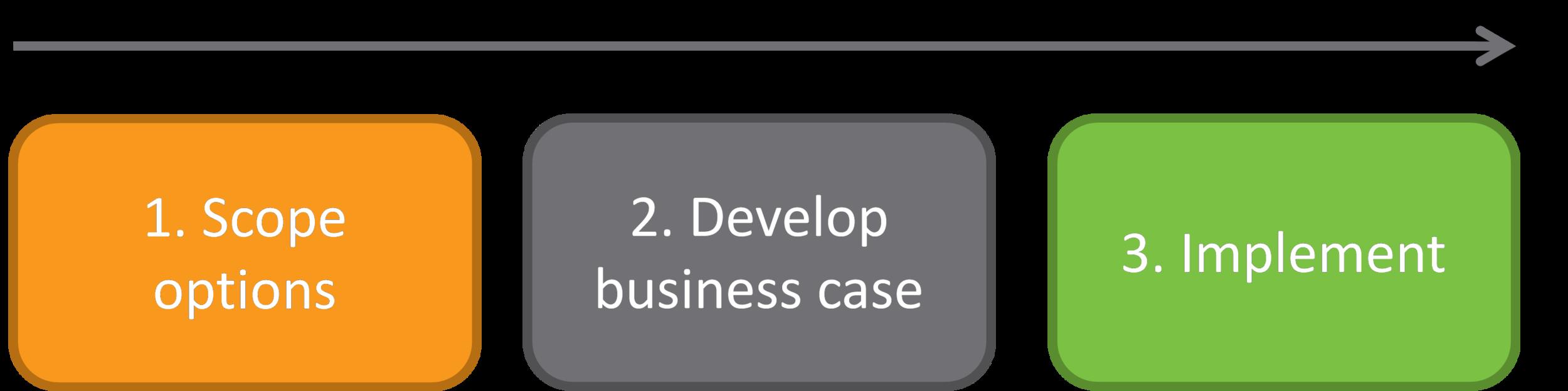 Figure 7: Steps for establishing more complex shared service arrangements