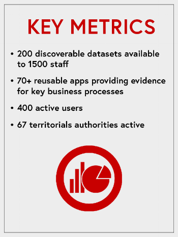 NZTA_KeyMetrics.png