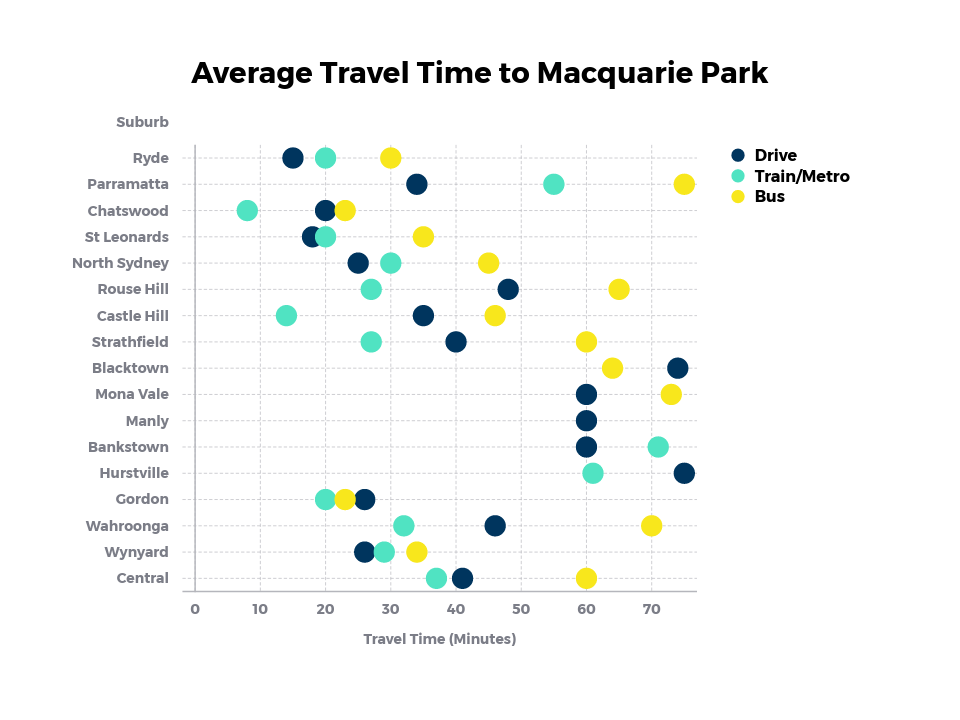 Average Travel Time to Macquarie Park.png