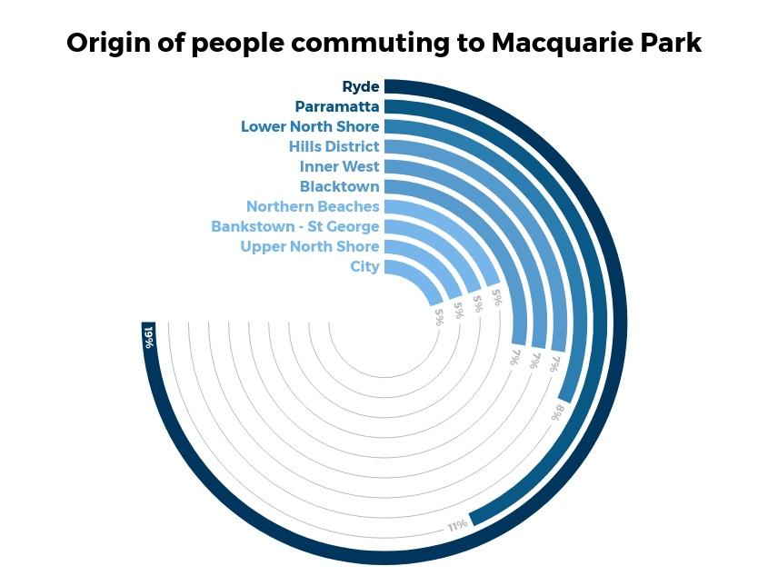 Origin+of+people+commuting+to+Macquarie+Park.jpg