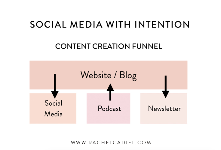 social-media-with-intention-content-creation-funnel.jpg