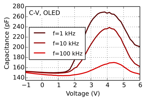 capacitance-voltage analysis of OLED and solar cells