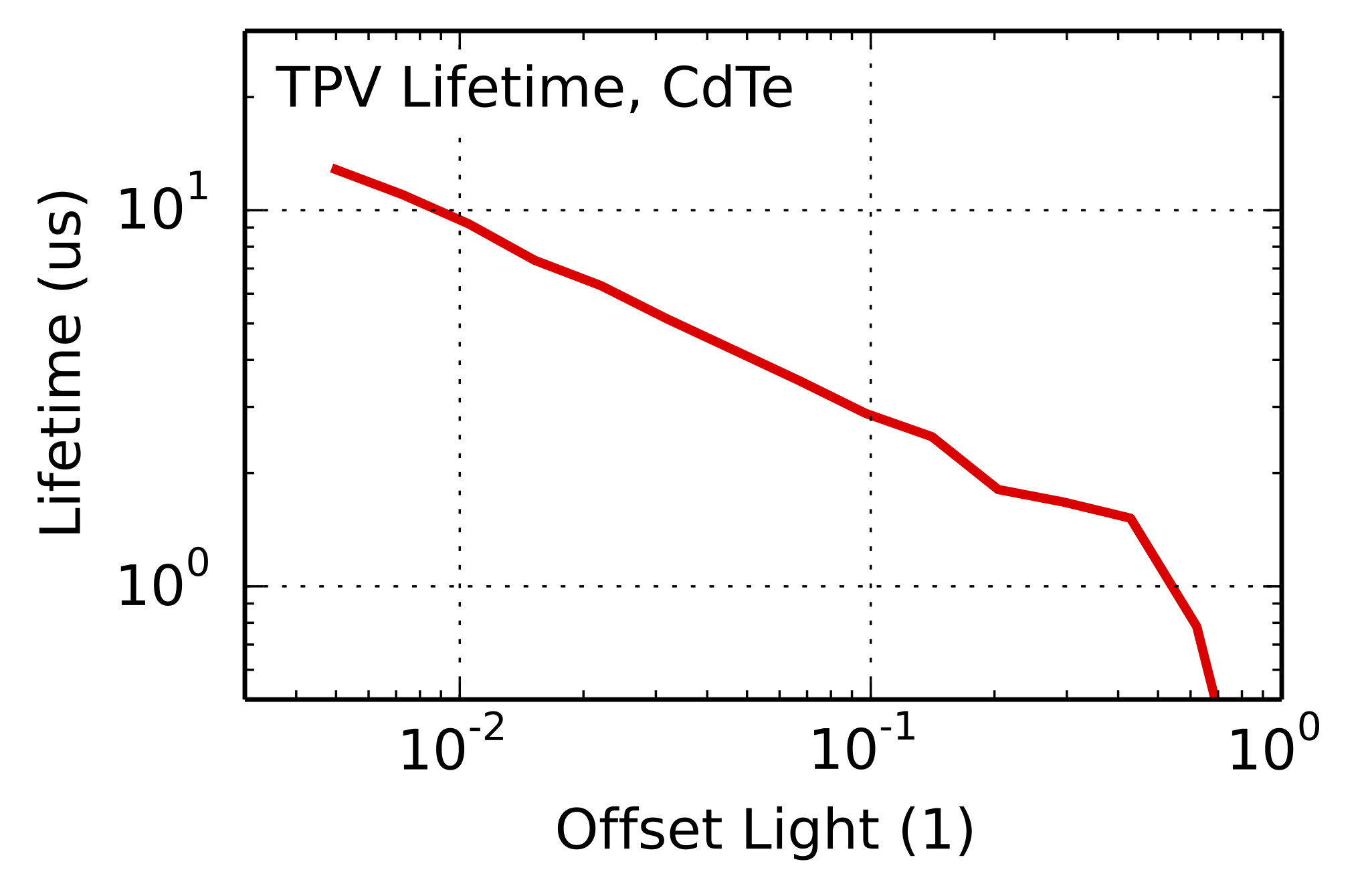 transient-photovoltage-charge-carrier-lifetime Oleds and solar cells
