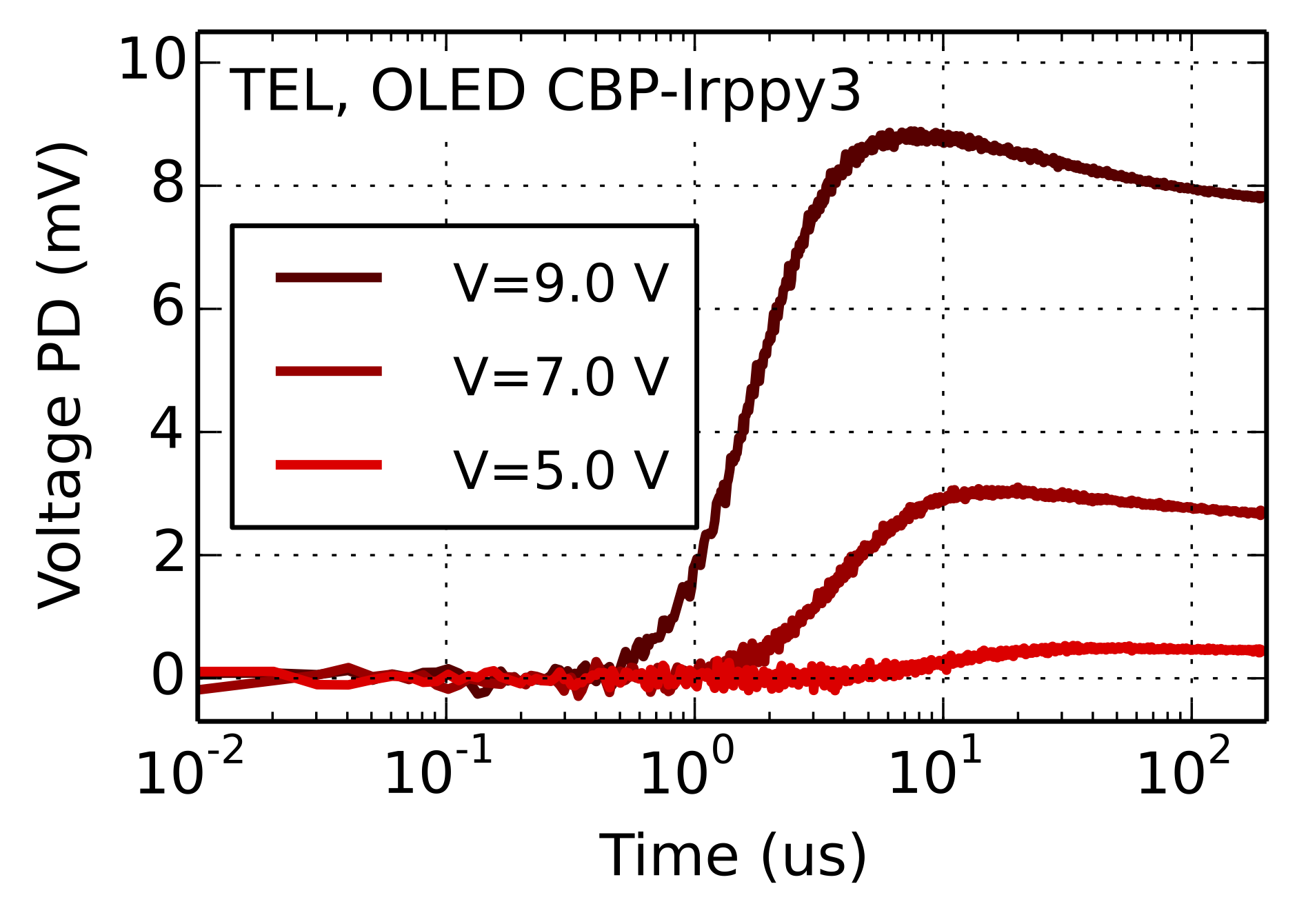 TEL-transient-electroluminescence oleds and solar cells