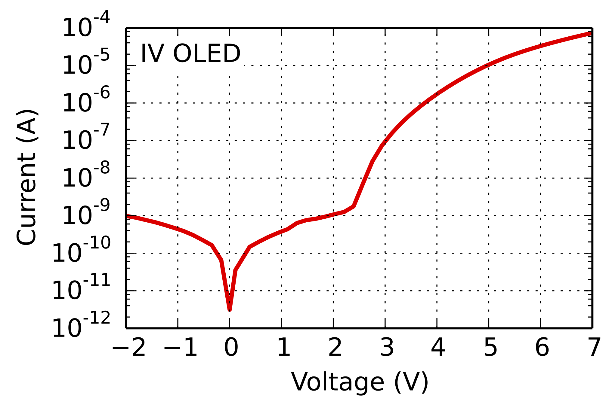 current-volage characterization of oleds and solar cells
