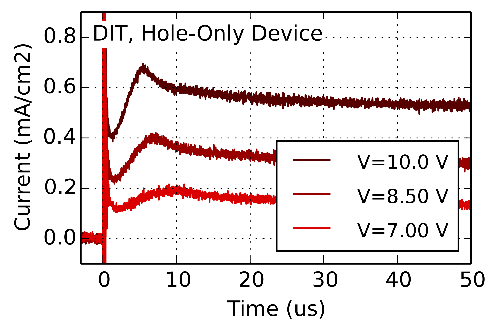 dark-injection-transient oled and solar cells