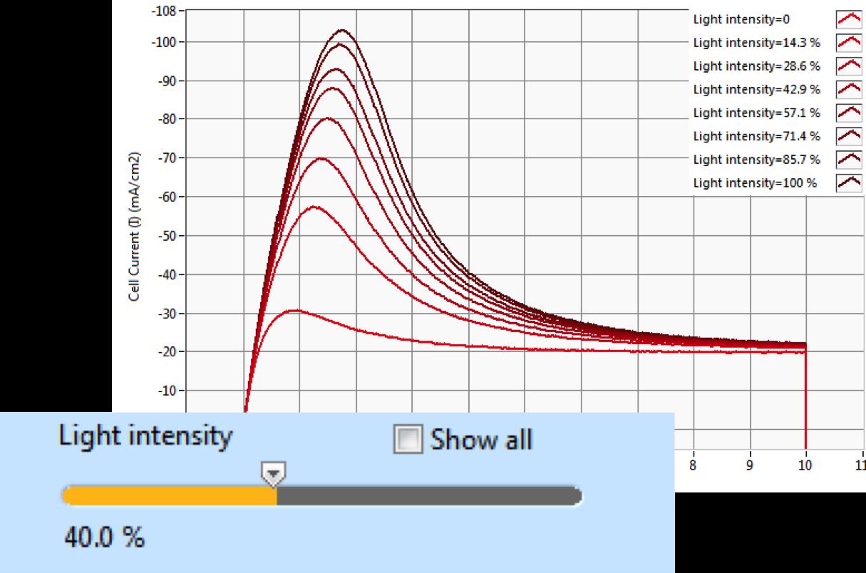 paios_sweep_measurement_parameter